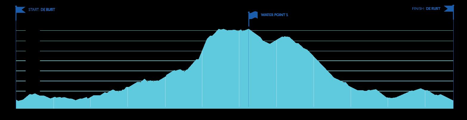 9.5km Route Profile