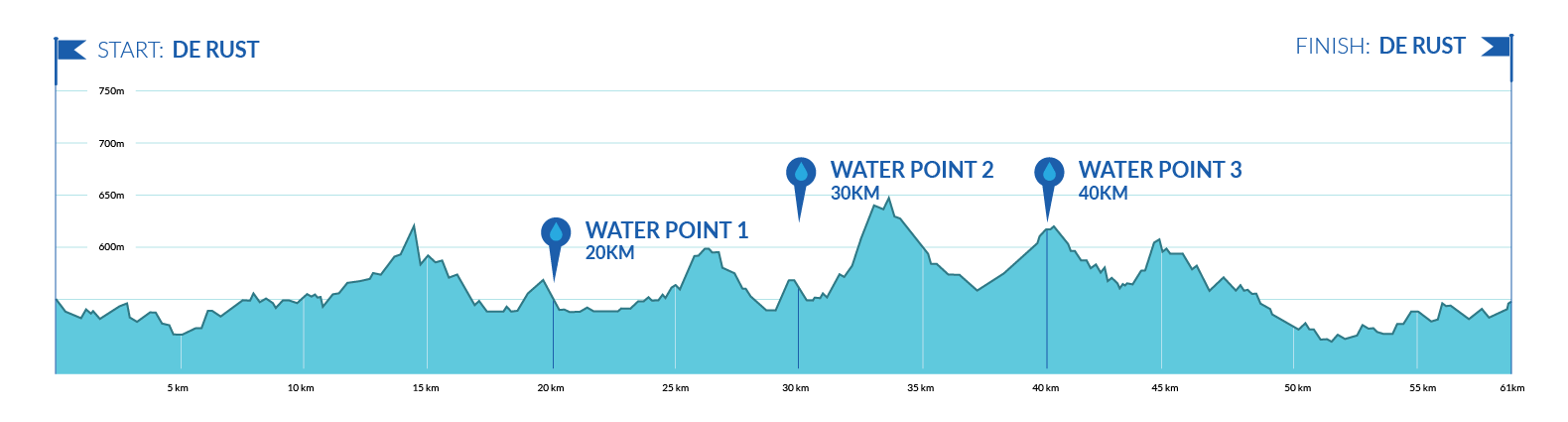 Mountain Bike Challenge 31km Route Profile